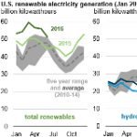 Monthly U.S. Renewable Electricity Generation in 2016 Surpasses Previous Years