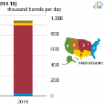 U.S. Ethanol Plant Capacity Increases for Third Consecutive Year
