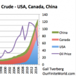 "An Updated Version of the ""Peak Oil"" Story"