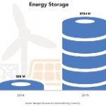 Renewables, Grid Services Drive Energy Storage Growth
