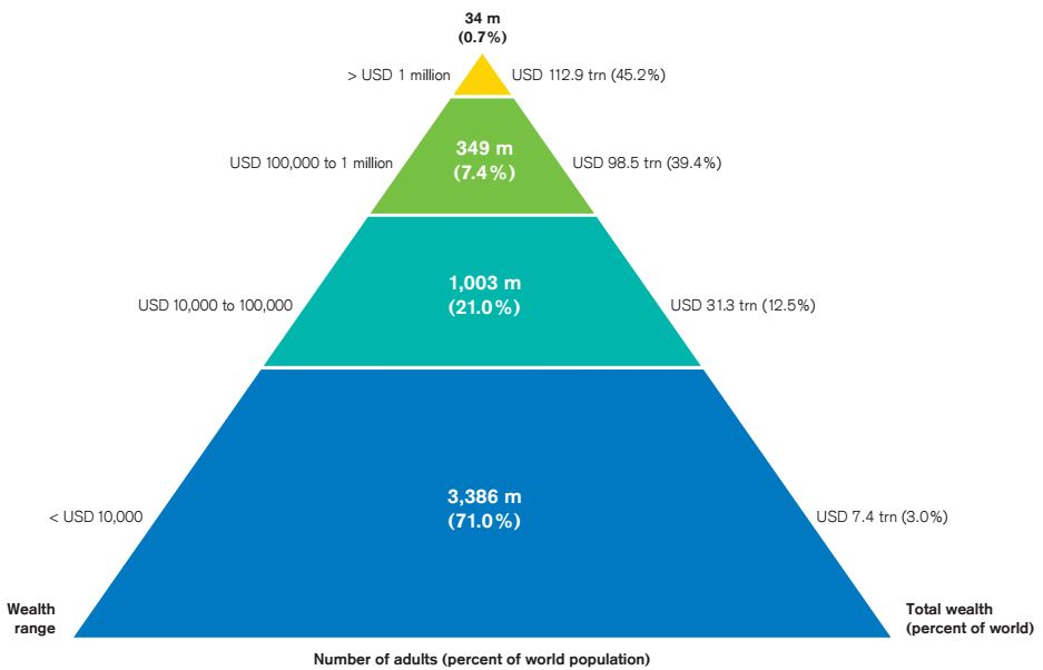 2015 global wealth pyramid