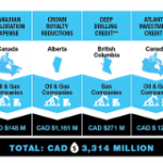 Canadian Taxpayers Fork Out $3.3 Billion Every Year to Super Profitable Oil Companies