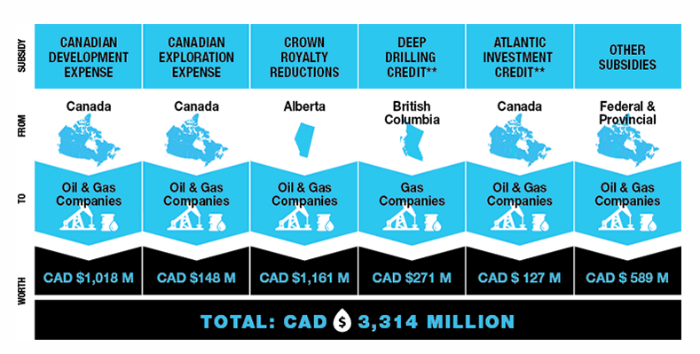 Canada oil and gas subsidies IISD