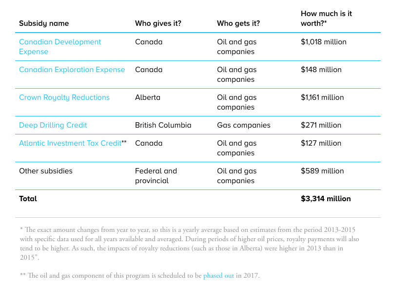 Canada oil and gas subsidy kinds IISD