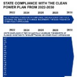Compliance with Clean Power Plan is Within Reach, Even for States Opposing It