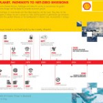 A Global Timeline to Net-Zero Emissions