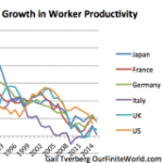 What Really Causes Falling Productivity Growth: An Energy-Based Explanation