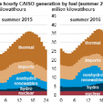 California is Using More Renewables and Less Natural Gas in its Summer Electricity Mix