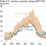 U.S. Nuclear Outages This Summer were Higher Than in Summer 2015