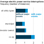 EIA Data Show Average Frequency and Duration of Electric Power Outages