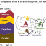 EIA Now Provides Estimates of Drilled but Uncompleted Wells in Major Production Regions