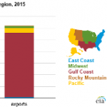 The United States is Both a Major Importer and Exporter of Motor Gasoline