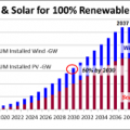 100-renewable-energy-us-2030-1 thumb