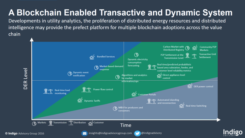 A+Blockchain+Enabled+Transactive+and+Dynamic+System
