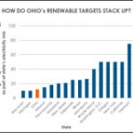 Ohio's Renewable Portfolio Standard: It's Time for a Thaw