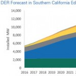 Dominion, SCE A Continent Apart On Distributed Energy