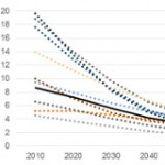 World Energy Scenarios Show: Strong Government Policies Needed to Limit Climate Change