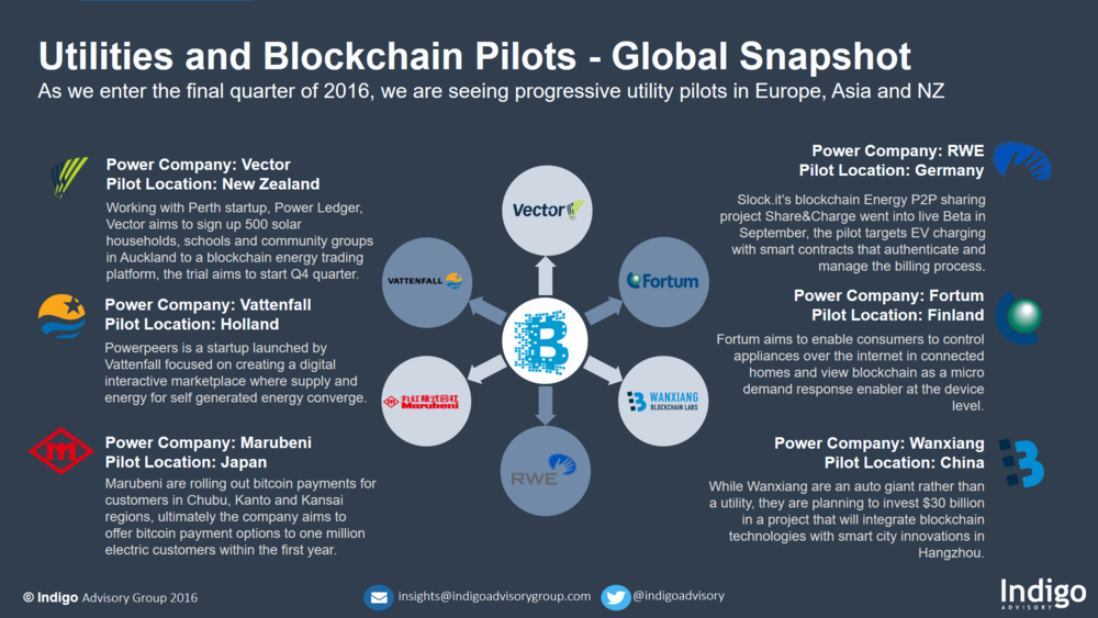 Utilities And Blockchain Pilots A Global Snapshot