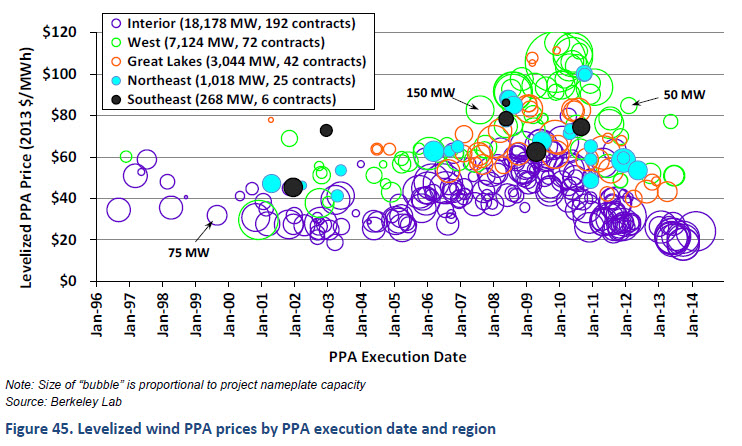 wind-ppa-prices-through-jan-2014.png