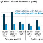 Office Buildings with Data Centers Use Significantly More Electricity than Other Offices