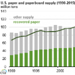 Recovering and Recycling Paper Has Saved Energy