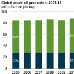 Offshore Production Nearly 30% of Global Crude Oil Output in 2015