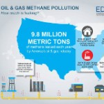 Latest EPA Greenhouse Emission Numbers Demonstrate Success Of Methane Standards