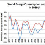 Why Energy Prices are Ultimately Headed Lower; What the IMF Missed