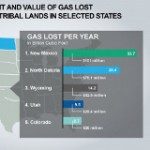 The $330 Million Question: Why New Oil and Gas Waste Rules Are Something We All Should Support