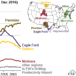 U.S. Oil Drilling Increasingly Focused in Permian Basin