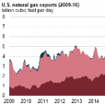 U.S. Natural Gas Exports to Mexico Continue to Grow