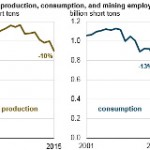 In 2015, U.S. Coal Production, Consumption, and Employment Fell by More Than 10%