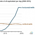 Oil Wells Drilled Horizontally Are Among the Highest-Producing Wells