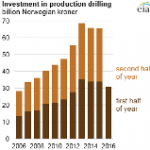 Declining Investment in Norway Affects Exploration Drilling More than Production Drilling