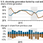 Coal May Surpass Natural Gas as Most Common Electricity Generation Fuel This Winter