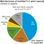Three Turbine Manufacturers Provide More than 75% of U.S. Wind Capacity
