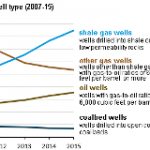 U.S. Natural Gas Production Resilient to Market Changes in 2015, But Has Fallen in 2016