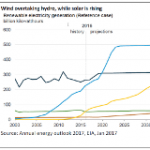 Turning Point: Solar Cheaper Than Wind