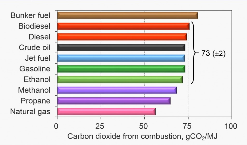 Carbon dioxide emissions from combustion per unit of useful fuel energy