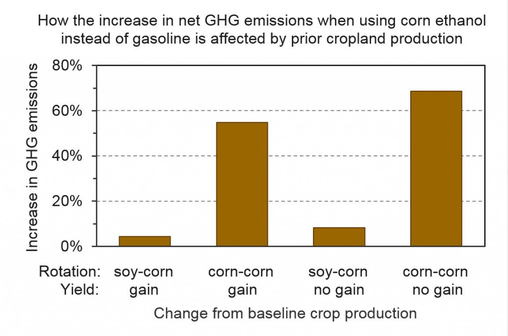 Sensitivity of GHG emissions increasing when using corn ethanol instead of gasoline to varying baseline assumptions
