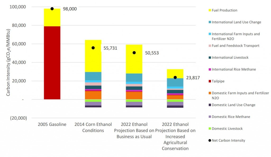 Lifecycle GHG results from USDA corn ethanol report of January 2017
