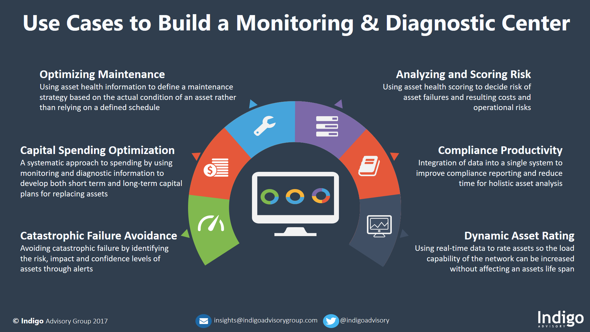 Use Cases to Build a Monitoring & Diagnostic Center