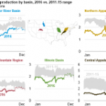 Coal Production Declines in 2016, with Average Coal Prices Below Their 2015 Level