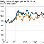 Crude Oil Prices Increased in 2016, Still Below 2015 Averages
