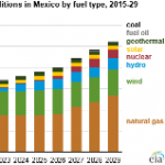 Natural Gas-Fired Power Plants Lead Electric Capacity Additions in Mexico