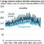 Power Sector Carbon Dioxide Emissions Fall Below Transportation Sector Emissions