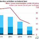 With Low Oil Prices in 2016, Federal Revenues from Energy on Federal Lands Again Declined