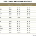 1960s-Turnkey-Nuclear-Projects thumb