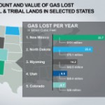 "$1.5 Billion and Counting: Real Time ""Waste Ticker"" Reveals Value of Publicly Owned Gas That Private Companies Waste"