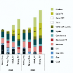 Carbon Tracker: No Growth for Oil and Coal from 2020, Gas can Flip-Flop